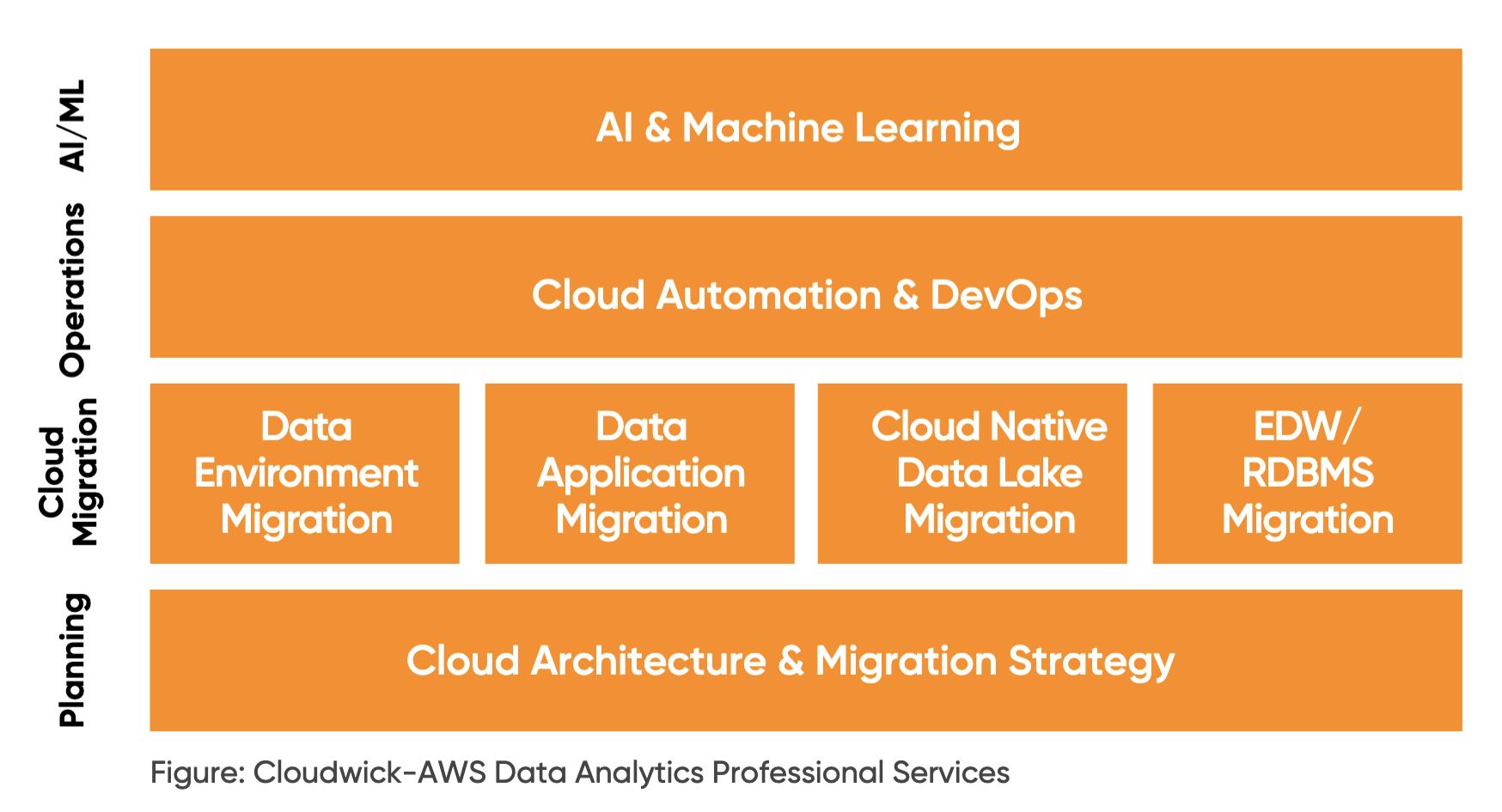AWS Data Analytics Professional Services Portfolio