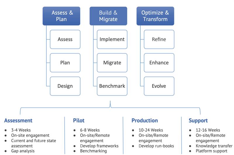Cloudwick's Hadoop Cloud Migration Methodology
