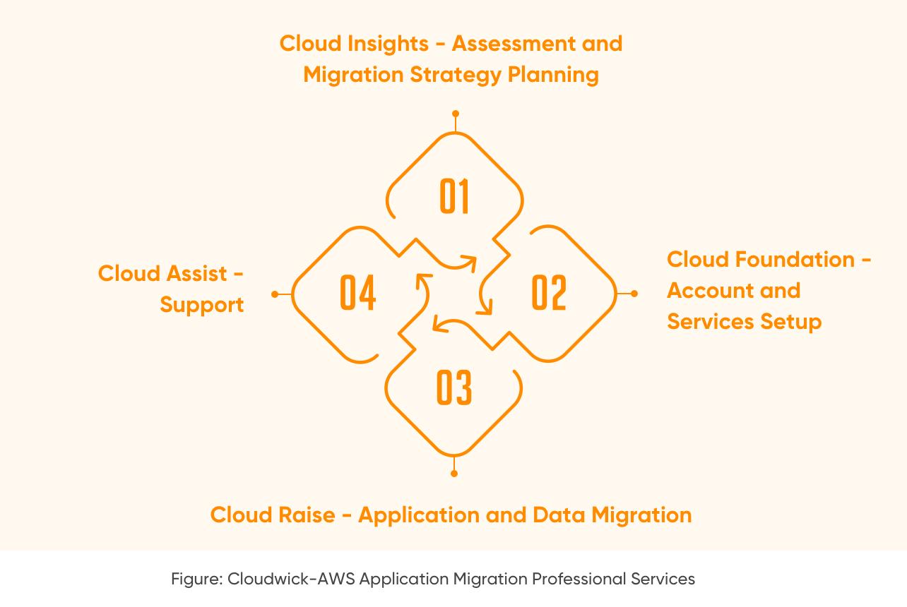 Cloudwick Application Migration