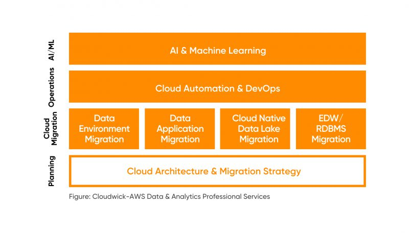 AWS Data and Analytics Cloud Migration Professional Services